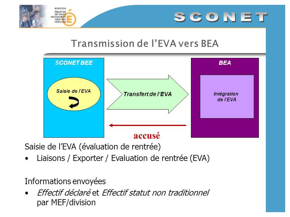 Envoi de lenquête EVA vers BEA Où saisir lenquête EVA dans SCONET/BEE Menu Liaisons / Exporter / Evaluation de rentrée (EVA) Où voir léchange : Après traitement de la base académique, dans historique/EchangesBEA.