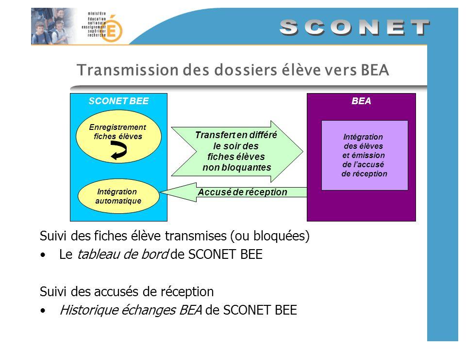 SCONET transfère les dossiers élève établissementacadémie SCONET CommunNomenclatureBEEGFE GEP automate WLI BEE : 1-Scolarisation des élèves 2-Contrôle des données dans SCONET (tableau de bord) BEA : 3-Envoi des accusés de réception : Contrôle des élèves traités par la BEA (anomalies dans les accusés de réception) GEP : 4-Réception élèves BEA