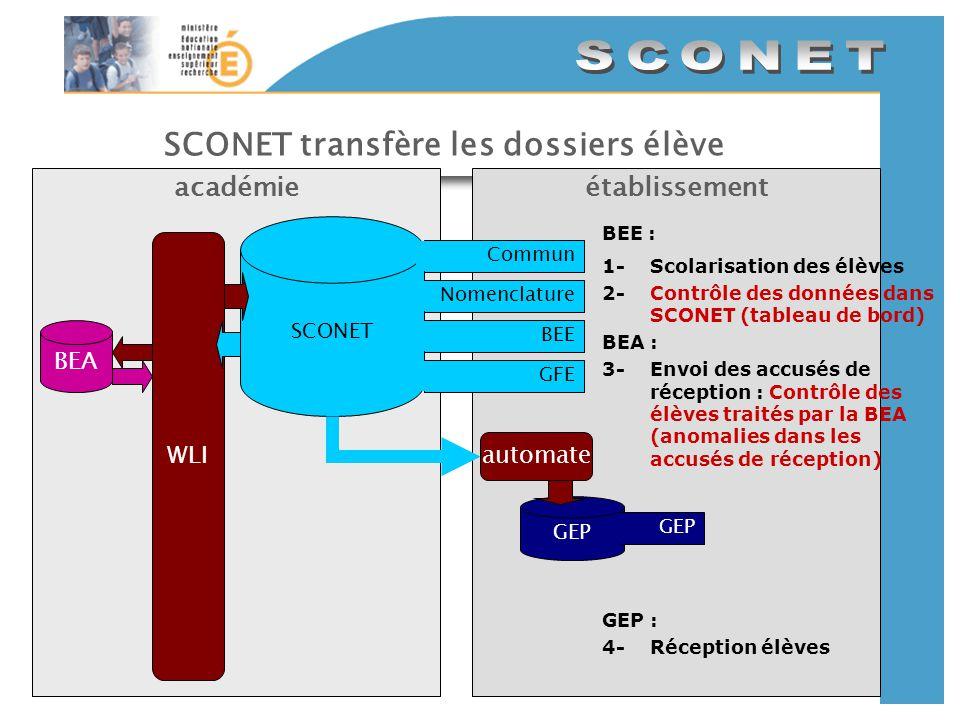 SCONET transfère les dossiers élève établissementacadémie SCONET CommunNomenclatureBEEGFE GEP automate WLI BEE : 1-Scolarisation des élèves 2-Contrôle