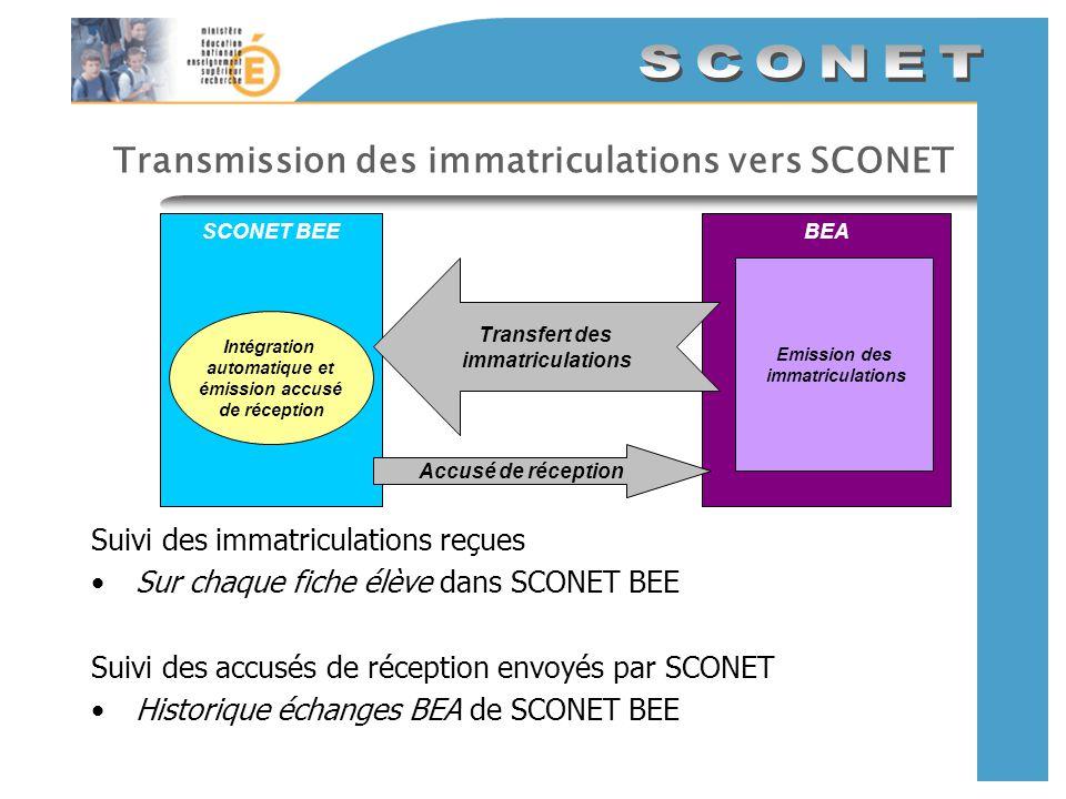 Envoi des immatriculations vers SCONET Où voir léchange : Au départ dans BEA (académie) Où voir les données : Dans SCONET/BEE Sur chaque fiche élève, le code INE renseigné