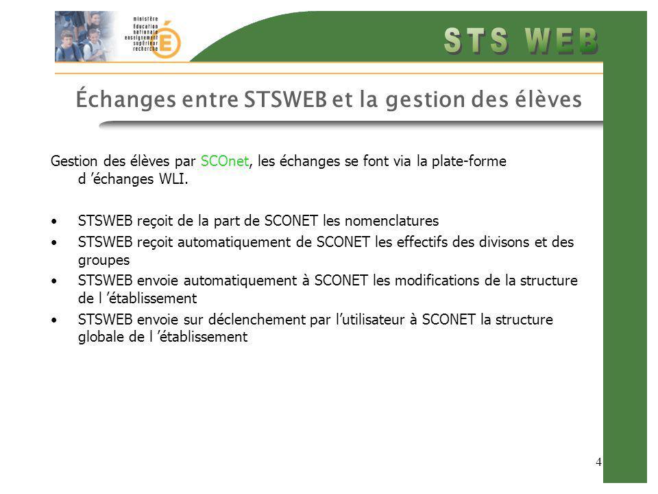 4 Échanges entre STSWEB et la gestion des élèves Gestion des élèves par SCOnet, les échanges se font via la plate-forme d échanges WLI. STSWEB reçoit