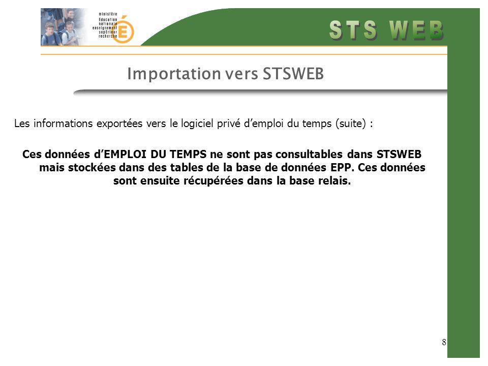 8 Importation vers STSWEB Les informations exportées vers le logiciel privé demploi du temps (suite) : Ces données dEMPLOI DU TEMPS ne sont pas consul