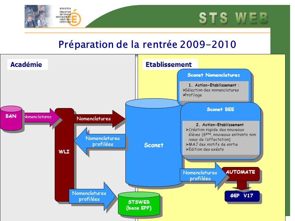 AcadémieEtablissement Préparation de la rentrée 2009-2010 WLI Nomenclatures BAN STSWEB (base EPP) STSWEB (base EPP) Nomenclatures profilées Sconet Sconet Nomenclatures Sconet Nomenclatures 1.