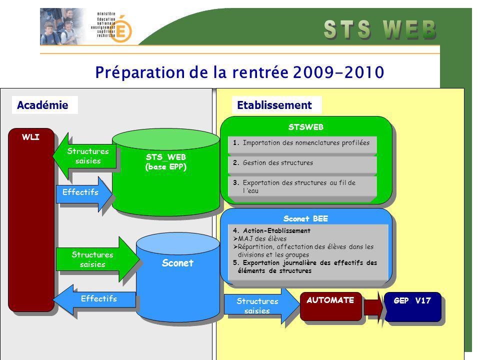 AcadémieEtablissement Préparation de la rentrée 2009-2010 STS_WEB (base EPP) STS_WEB (base EPP) WLI Structures saisies Structures saisies STSWEB STSWEB Sconet Structures saisies GEP V17 AUTOMATE Sconet BEE 4.