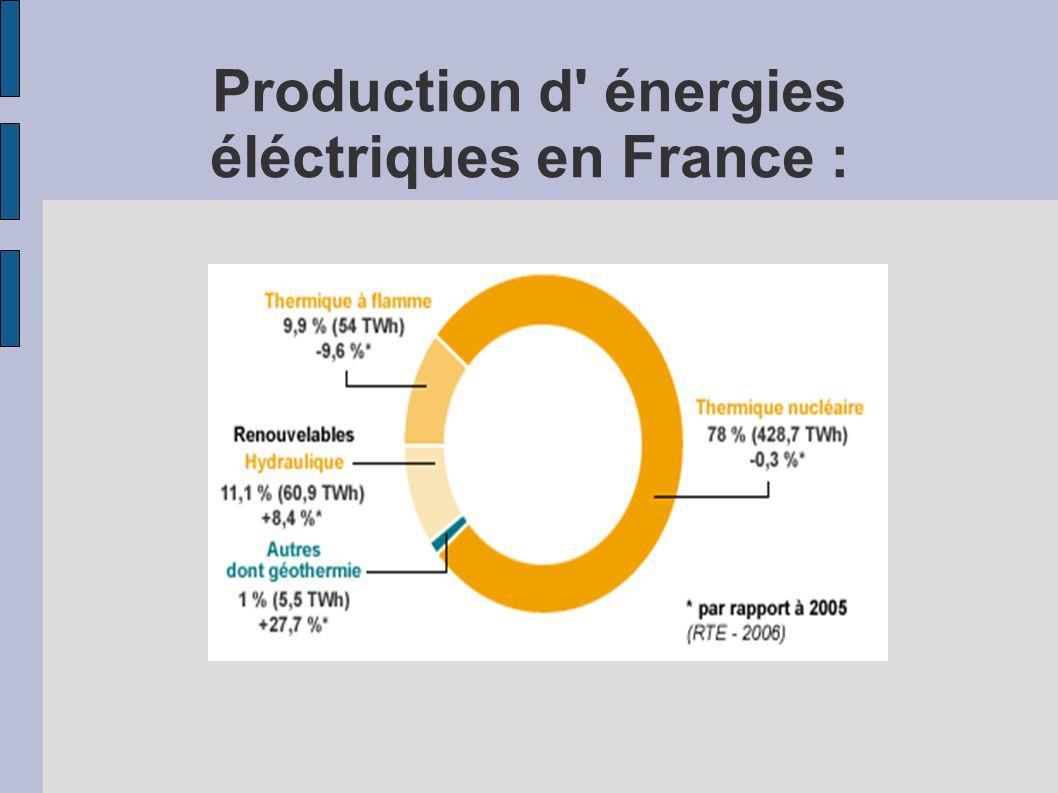 Production d énergies éléctriques RENOUVELABLES en France :