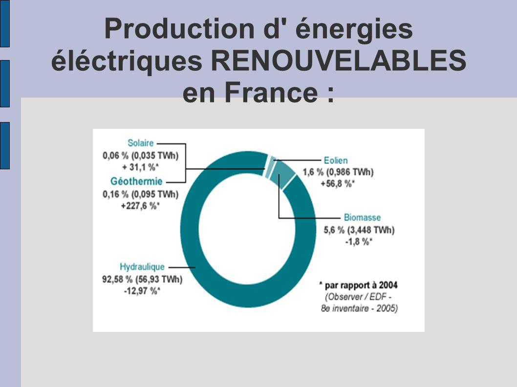 Production d' énergies éléctriques RENOUVELABLES en France :