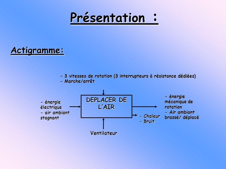 DEPLACER DE LAIR Ventilateur - énergie mécanique de rotation - Air ambiant brassé/ déplacé - énergie électrique - air ambiant stagnant - Chaleur - Bru