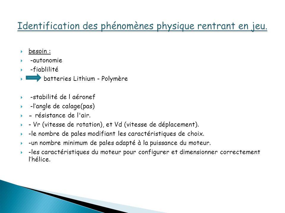 besoin : -autonomie -fiablilité batteries Lithium - Polymère -stabilité de l aéronef -langle de calage(pas) - résistance de l'air. - Vr (vitesse de ro