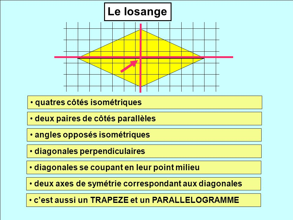 Le losange quatres côtés isométriques deux paires de côtés parallèles angles opposés isométriques diagonales perpendiculaires diagonales se coupant en leur point milieu deux axes de symétrie correspondant aux diagonales cest aussi un TRAPEZE et un PARALLELOGRAMME