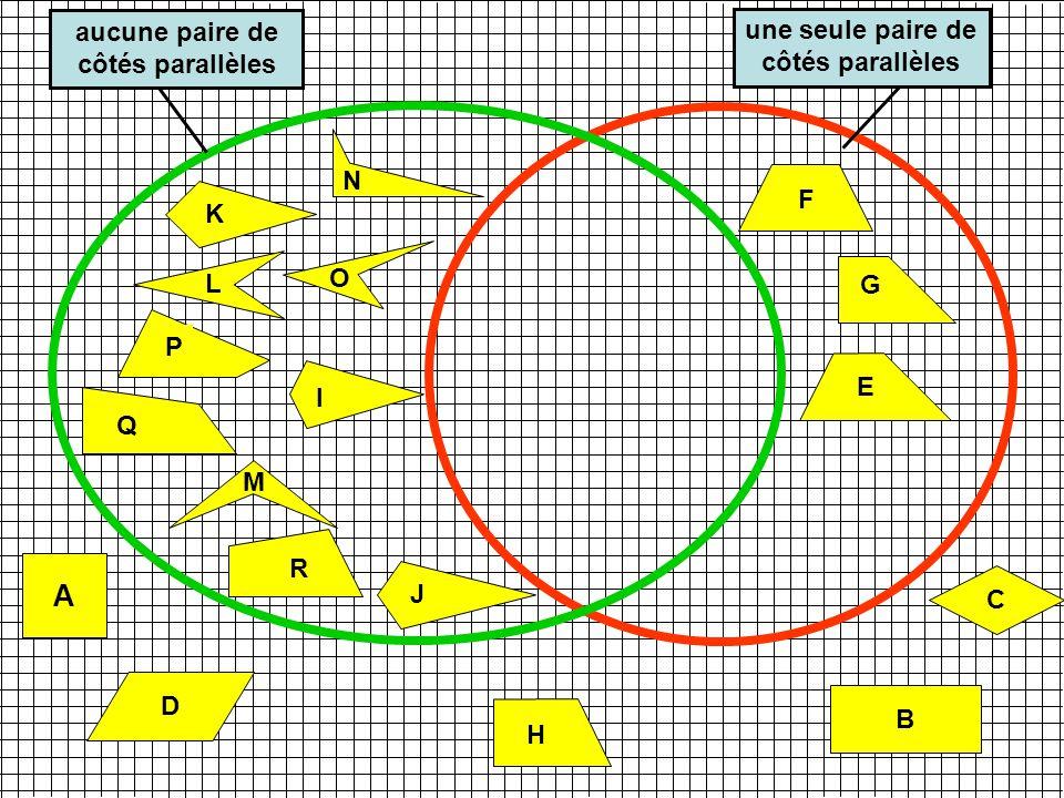 A B C I K H G J N M O P Q R F L aucune paire de côtés parallèles une seule paire de côtés parallèles E D