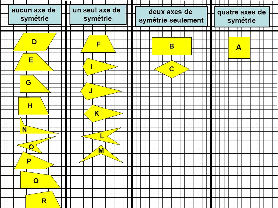 A B C I K H G J N M O P Q R F L aucun axe de symétrie quatre axes de symétrie E D un seul axe de symétrie deux axes de symétrie seulement