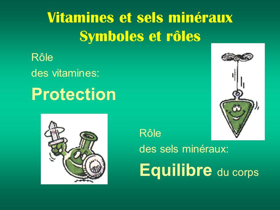 Vitamines et sels minéraux Symboles et rôles Rôle des vitamines: Protection Rôle des sels minéraux: Equilibre du corps