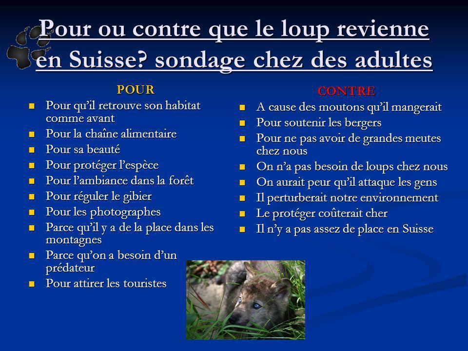Pour ou contre que le loup revienne en Suisse? sondage chez des adultes POUR Pour quil retrouve son habitat comme avant Pour quil retrouve son habitat