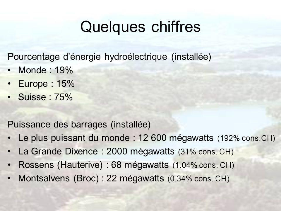 Quelques chiffres Pourcentage dénergie hydroélectrique (installée) Monde : 19% Europe : 15% Suisse : 75% Puissance des barrages (installée) Le plus pu