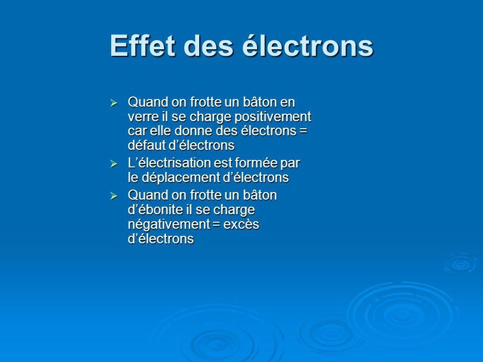 Effet des électrons Quand on frotte un bâton en verre il se charge positivement car elle donne des électrons = défaut délectrons Quand on frotte un bâton en verre il se charge positivement car elle donne des électrons = défaut délectrons Lélectrisation est formée par le déplacement délectrons Lélectrisation est formée par le déplacement délectrons Quand on frotte un bâton débonite il se charge négativement = excès délectrons Quand on frotte un bâton débonite il se charge négativement = excès délectrons