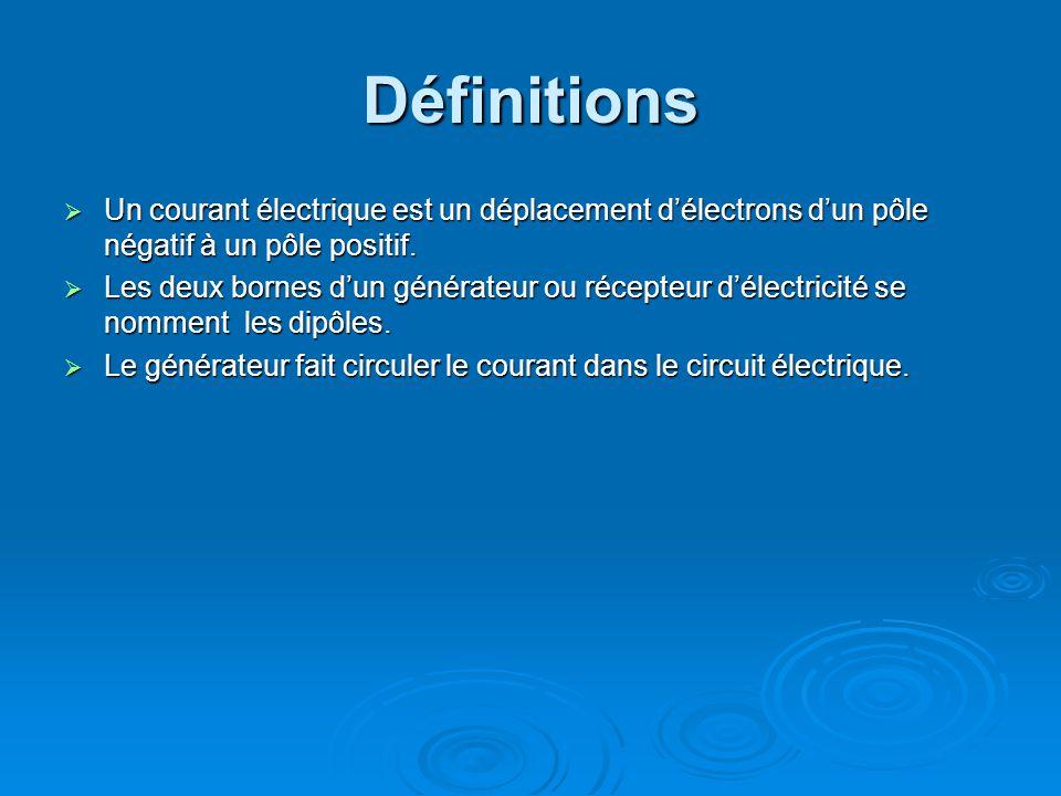 Définitions Un courant électrique est un déplacement délectrons dun pôle négatif à un pôle positif.