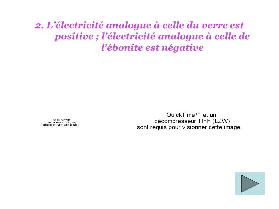 2. Lélectricité analogue à celle du verre est positive ; lélectricité analogue à celle de lébonite est négative