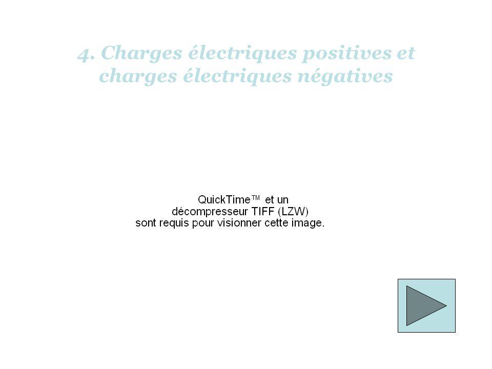 4. Charges électriques positives et charges électriques négatives