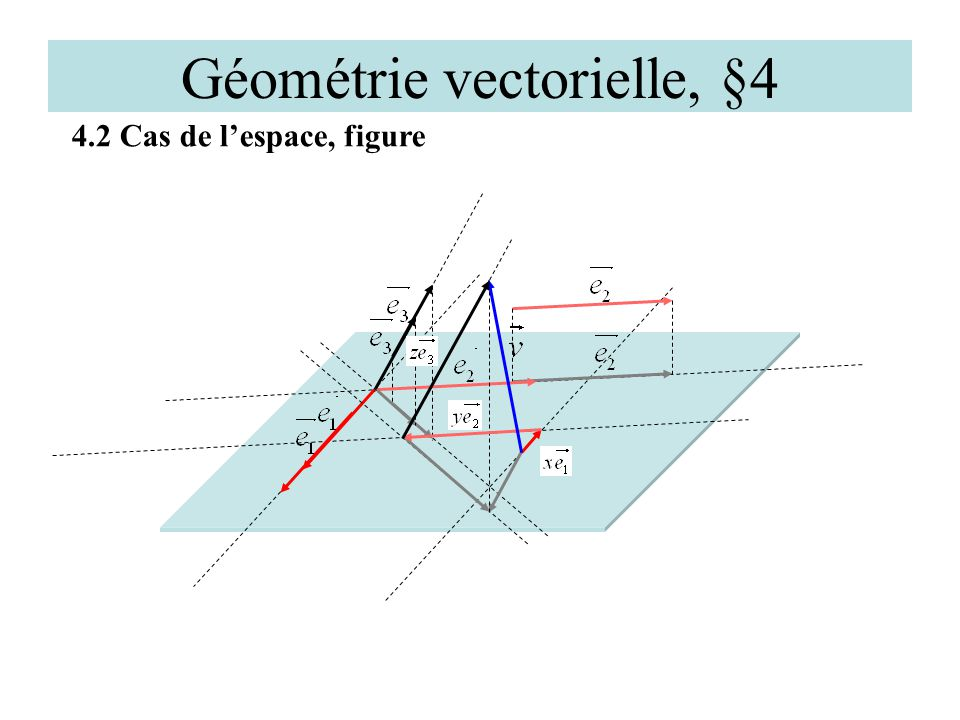 Géométrie vectorielle, §4 4.2 Exemple 1 D A C S Soit la pyramide de sommet S dont la base ABCD est un parallélogramme (ex.20).