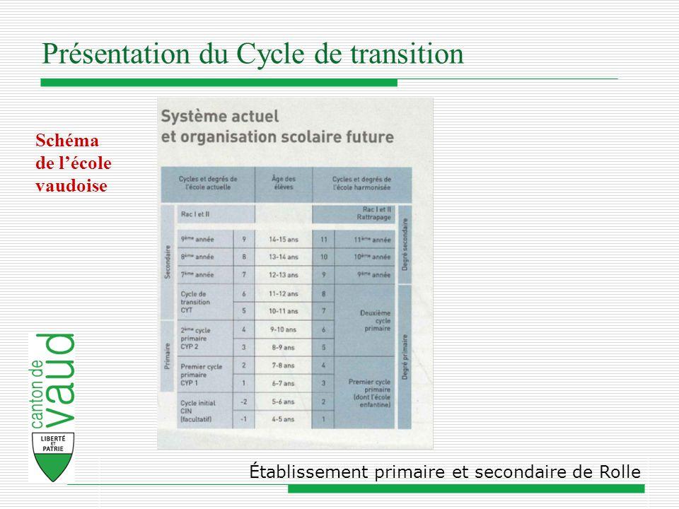 Présentation du Cycle de transition Établissement primaire et secondaire de Rolle Schéma de lécole vaudoise