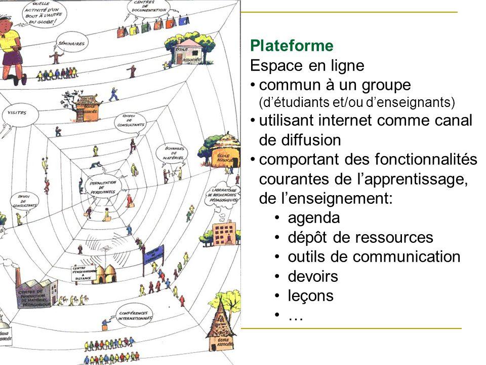 Plateforme Espace en ligne commun à un groupe (détudiants et/ou denseignants) utilisant internet comme canal de diffusion comportant des fonctionnalit