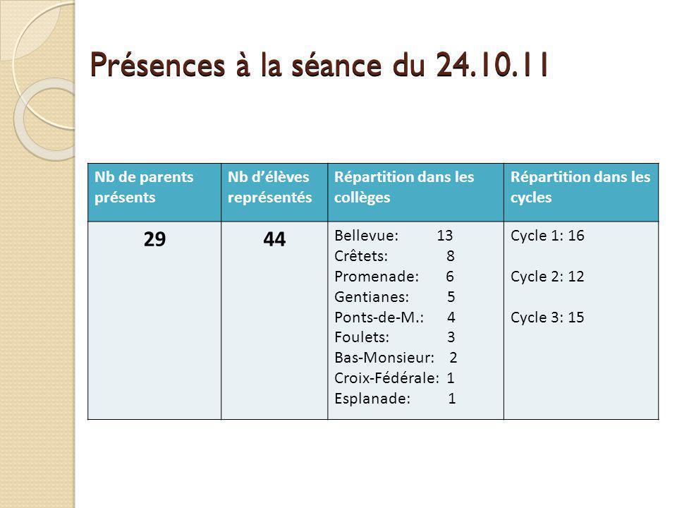 Présences à la séance du 24.10.11 Nb de parents présents Nb délèves représentés Répartition dans les collèges Répartition dans les cycles 2944 Bellevu