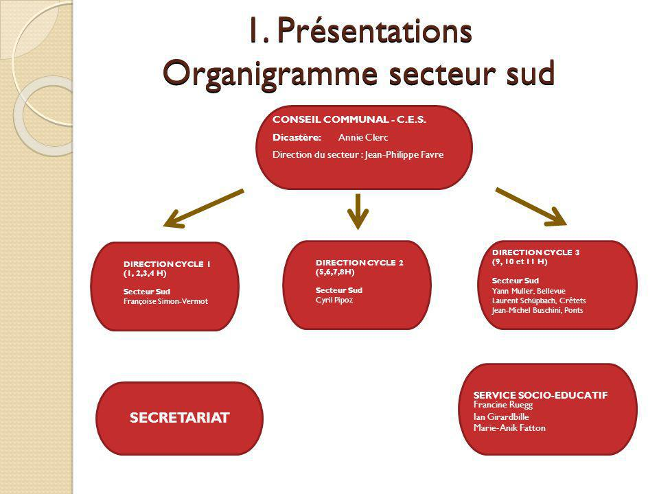1. Présentations Organigramme secteur sud DIRECTION CYCLE 1 (1, 2,3,4 H) Secteur Sud Françoise Simon-Vermot CONSEIL COMMUNAL - C.E.S. Dicastère: Annie