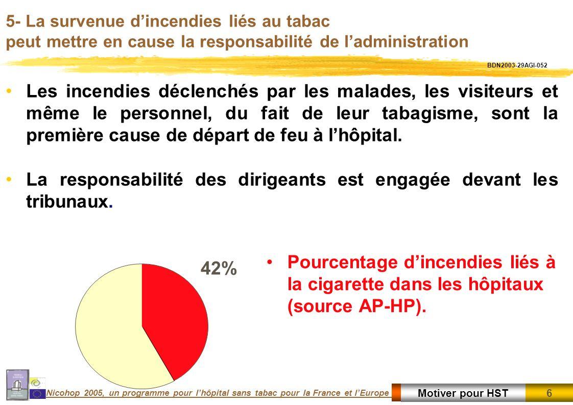6 6Motiver pour HST Nicohop 2005, un programme pour lhôpital sans tabac pour la France et lEurope 5- La survenue dincendies liés au tabac peut mettre en cause la responsabilité de ladministration 42% Les incendies déclenchés par les malades, les visiteurs et même le personnel, du fait de leur tabagisme, sont la première cause de départ de feu à lhôpital.