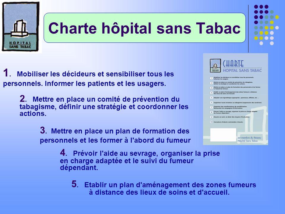 Charte hôpital sans Tabac 5. Etablir un plan d'aménagement des zones fumeurs à distance des lieux de soins et d'accueil. 1. Mobiliser les décideurs et
