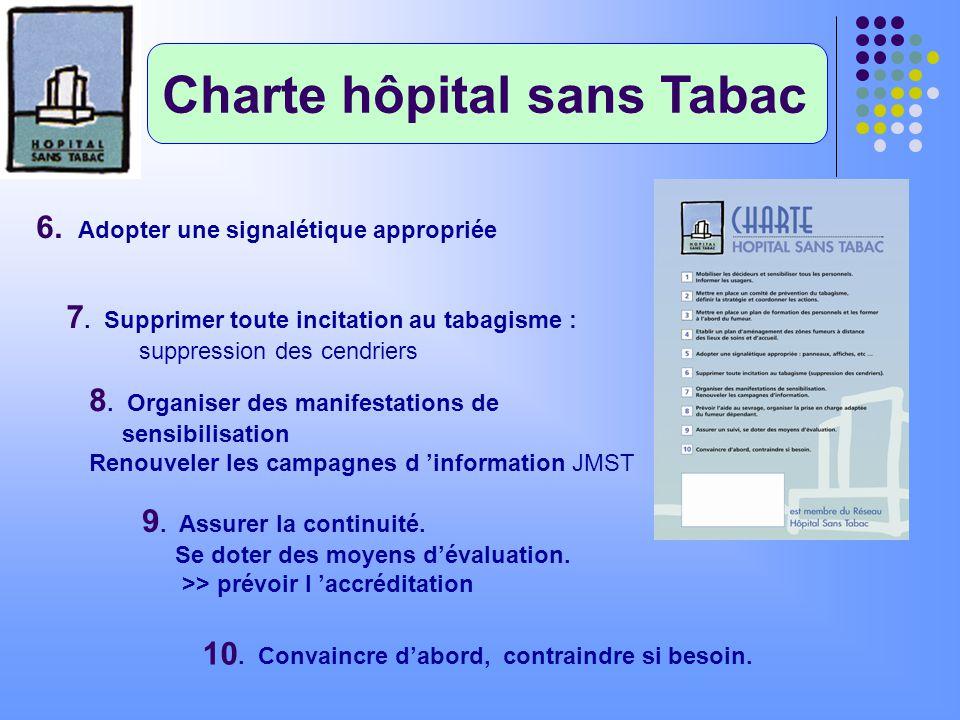Charte hôpital sans Tabac 6. Adopter une signalétique appropriée 7. Supprimer toute incitation au tabagisme : suppression des cendriers 8. Organiser d