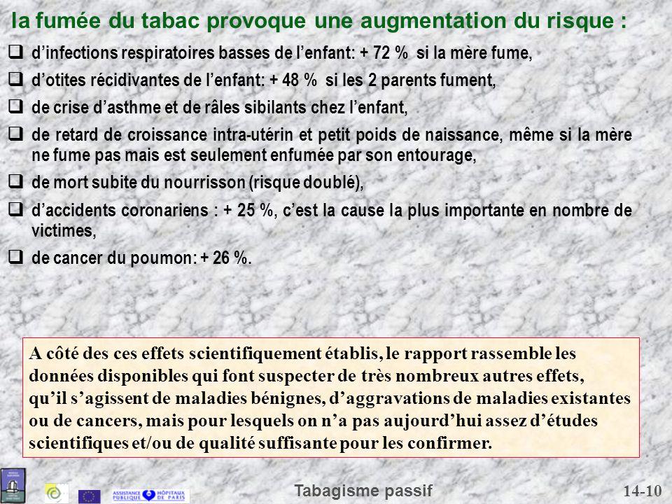14-10 Tabagisme passif la fumée du tabac provoque une augmentation du risque : dinfections respiratoires basses de lenfant: + 72 % si la mère fume, do