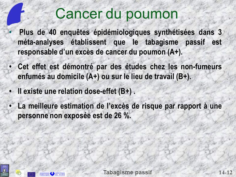 14-12 Tabagisme passif Cancer du poumon Plus de 40 enquêtes épidémiologiques synthétisées dans 3 méta-analyses établissent que le tabagisme passif est