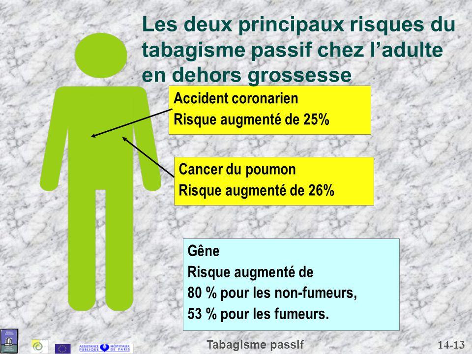 14-13 Tabagisme passif Cancer du poumon Risque augmenté de 26% Accident coronarien Risque augmenté de 25% Gêne Risque augmenté de 80 % pour les non-fu