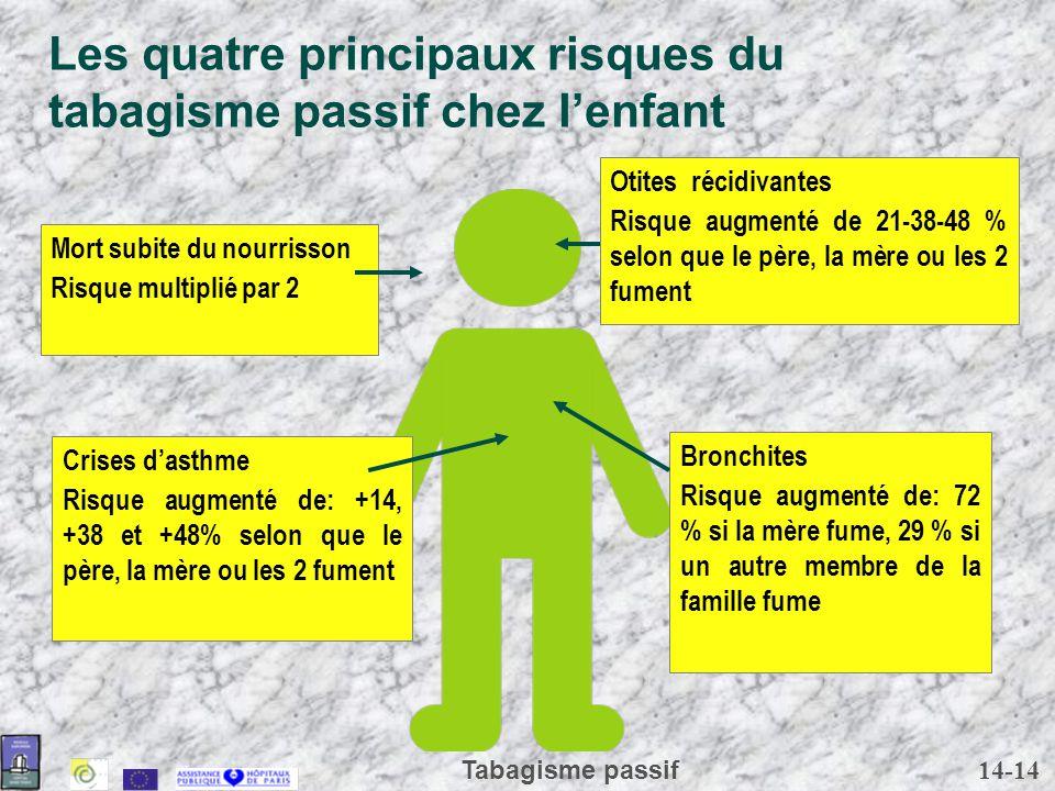 14-14 Tabagisme passif Bronchites Risque augmenté de: 72 % si la mère fume, 29 % si un autre membre de la famille fume Mort subite du nourrisson Risqu