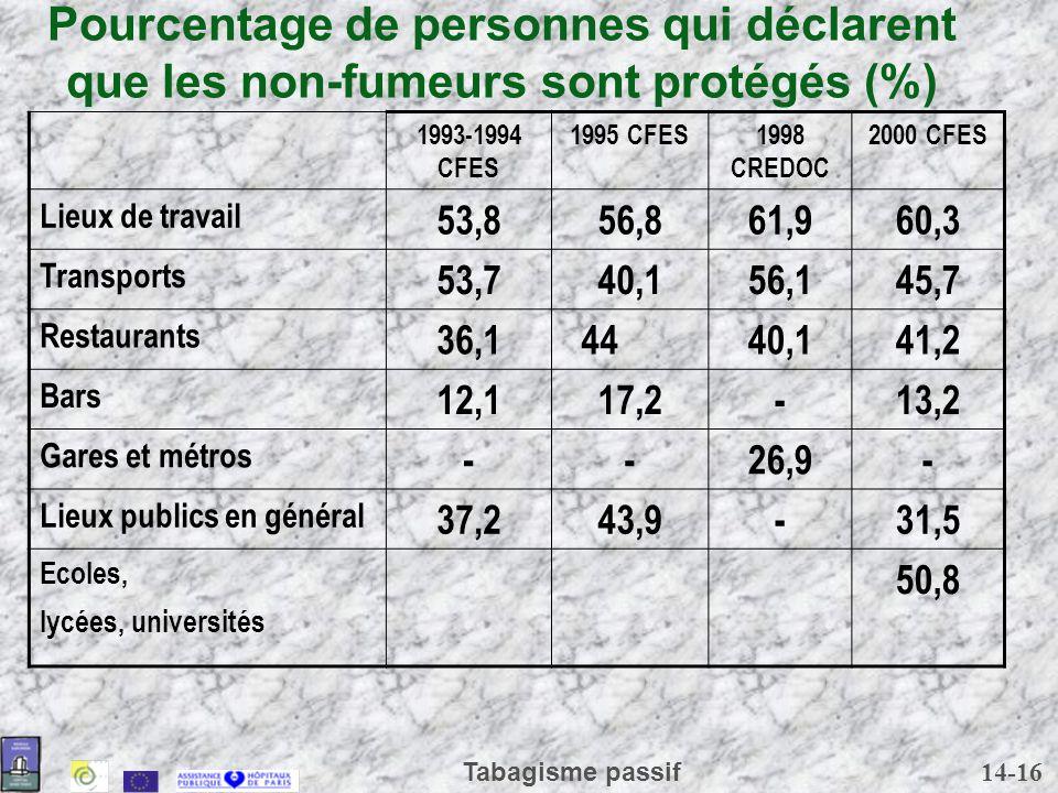14-16 Tabagisme passif Pourcentage de personnes qui déclarent que les non-fumeurs sont protégés (%) 1993-1994 CFES 1995 CFES1998 CREDOC 2000 CFES Lieu