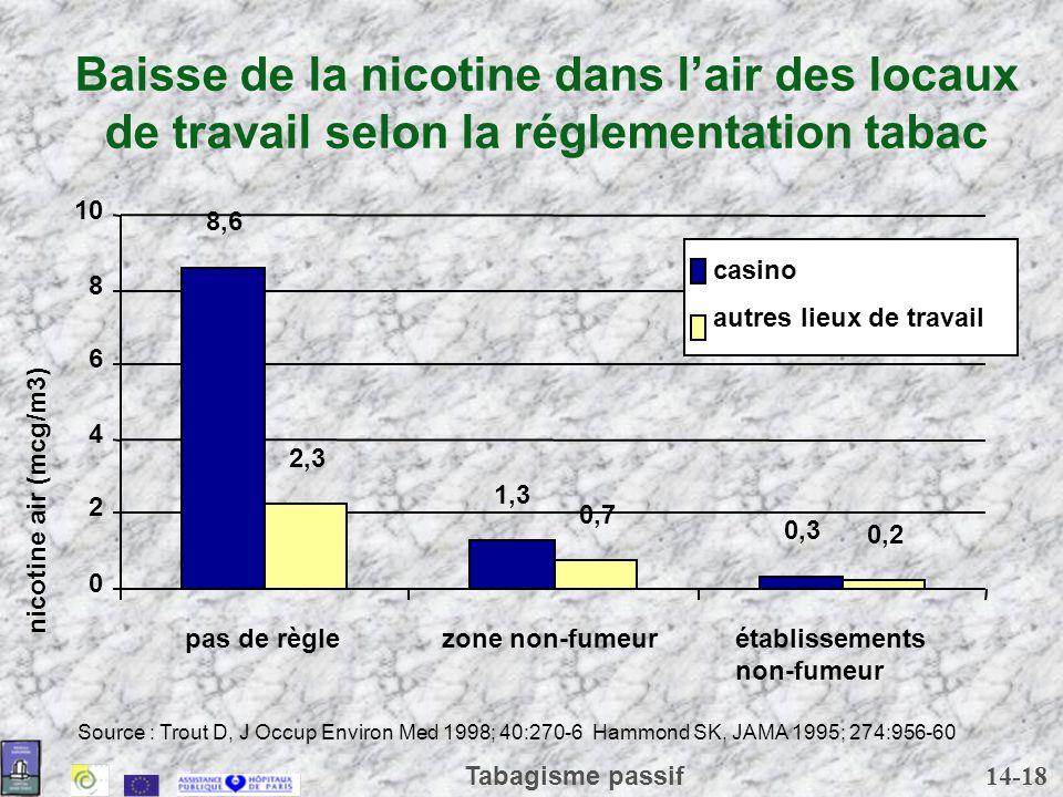 14-18 Tabagisme passif Baisse de la nicotine dans lair des locaux de travail selon la réglementation tabac Source : Trout D, J Occup Environ Med 1998;
