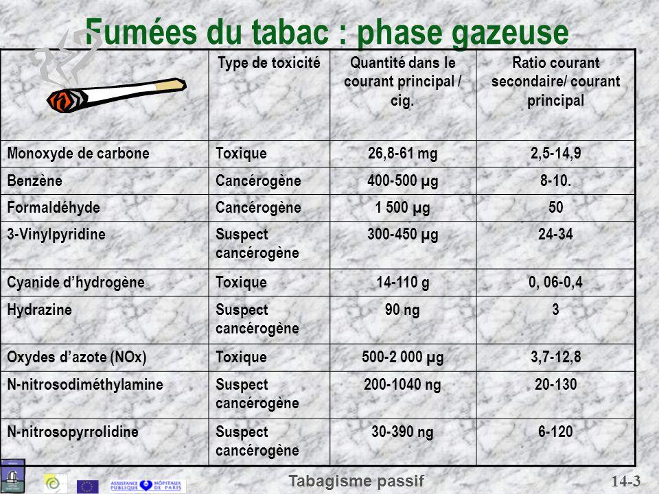 14-3 Tabagisme passif Fumées du tabac : phase gazeuse Type de toxicité Quantité dans le courant principal / cig. Ratio courant secondaire/ courant pri