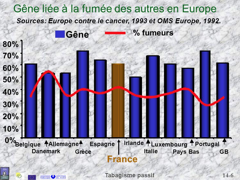 14-17 Tabagisme passif Polluants du tabac dans les locaux ComposésValeur typique lieu non pollué Valeur pièce enfumée Valeur limite atmosphère des villes CO< 1 ppm10 ppm16mg/m 3 : 14,5 ppm actuel; va baisser à 10mg/m 3 8,5 ppm au 1/1/2005 Cotinine0,34 ± 0,007 µg/m 3 3,74 ± 0,52 µg/m 3 Nicotine < 0,3 g/m 3 1-10 g/m 3 < limite détection Particules en suspension de moins de 1 m de diamètre (MMAD) 10-25 g/m 3 18-95 g/m 3 5000 g/m 3 respirable aux Etats-Unis Benzène 3,6 g/m 3 7,2 g/m 3 10 g/m 3 descendant à 5 g/m3 au 1/1/2010