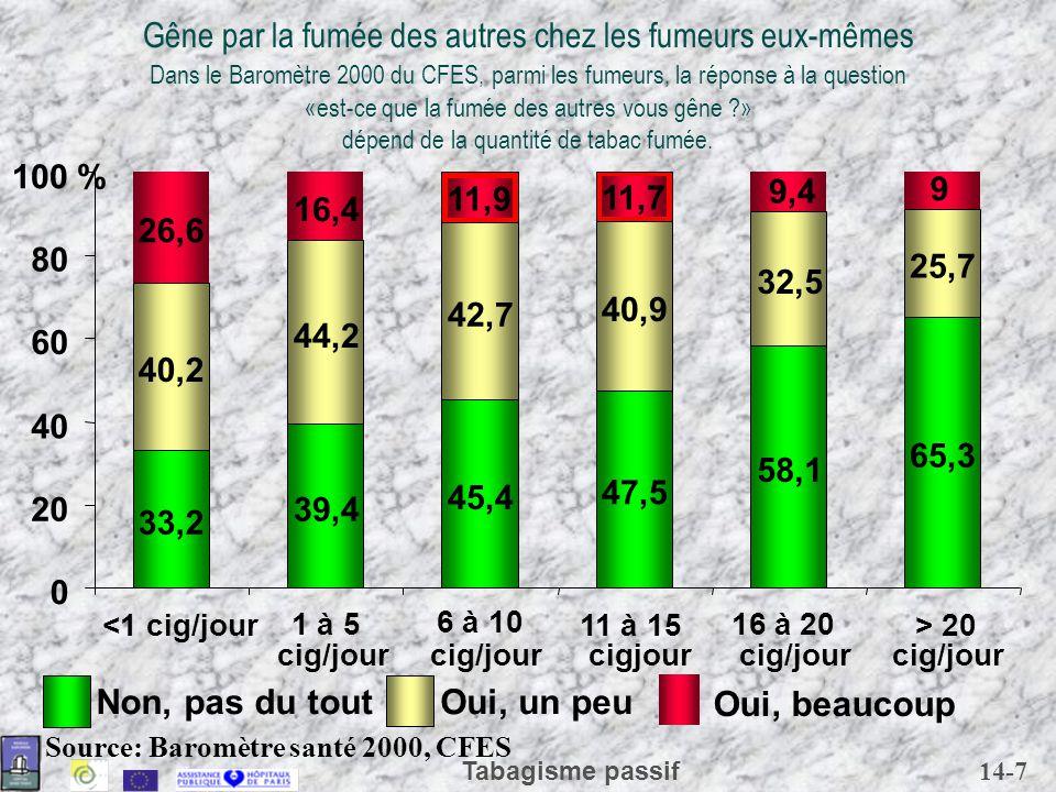 14-7 Tabagisme passif Gêne par la fumée des autres chez les fumeurs eux-mêmes Dans le Baromètre 2000 du CFES, parmi les fumeurs, la réponse à la quest