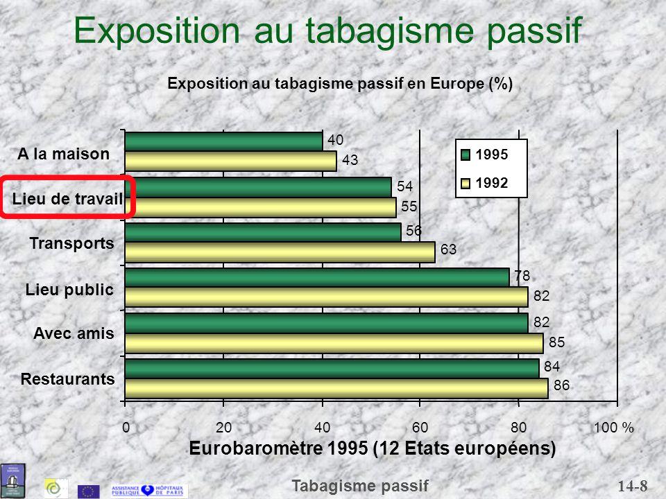 14-8 Tabagisme passif Exposition au tabagisme passif 55 43 84 82 78 56 54 40 020406080100 % Restaurants Avec amis Lieu public Transports Lieu de trava