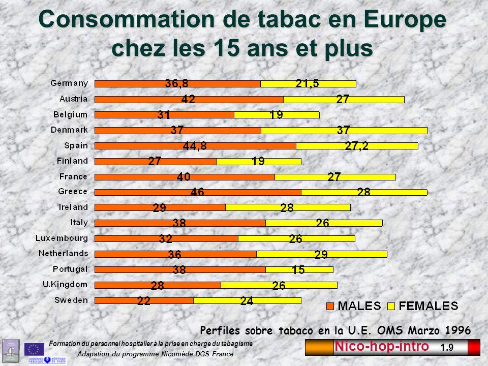 Nico-hop-intro 1.9 Formation du personnel hospitalier à la prise en charge du tabagisme Adapation du programme Nicomède DGS France Consommation de tab