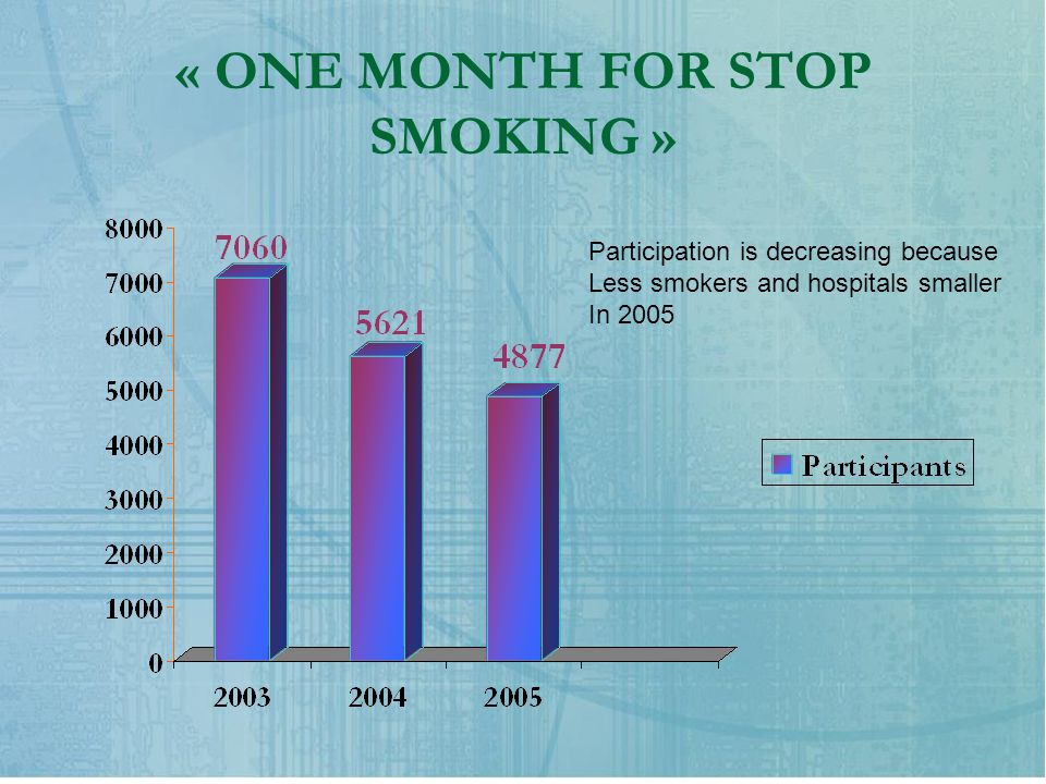 « ONE MONTH FOR STOP SMOKING » Participation is decreasing because Less smokers and hospitals smaller In 2005
