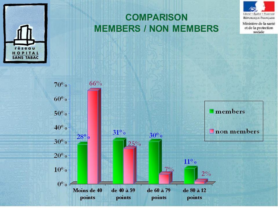 COMPARISON MEMBERS / NON MEMBERS