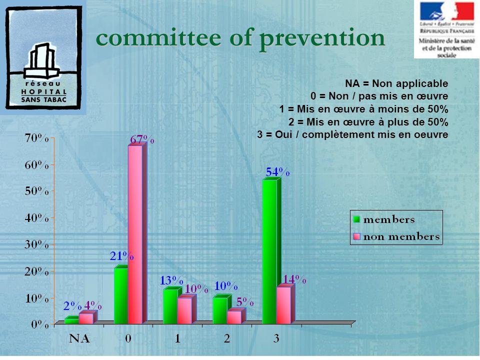 committee of prevention NA = Non applicable 0 = Non / pas mis en œuvre 1 = Mis en œuvre à moins de 50% 2 = Mis en œuvre à plus de 50% 3 = Oui / complètement mis en oeuvre