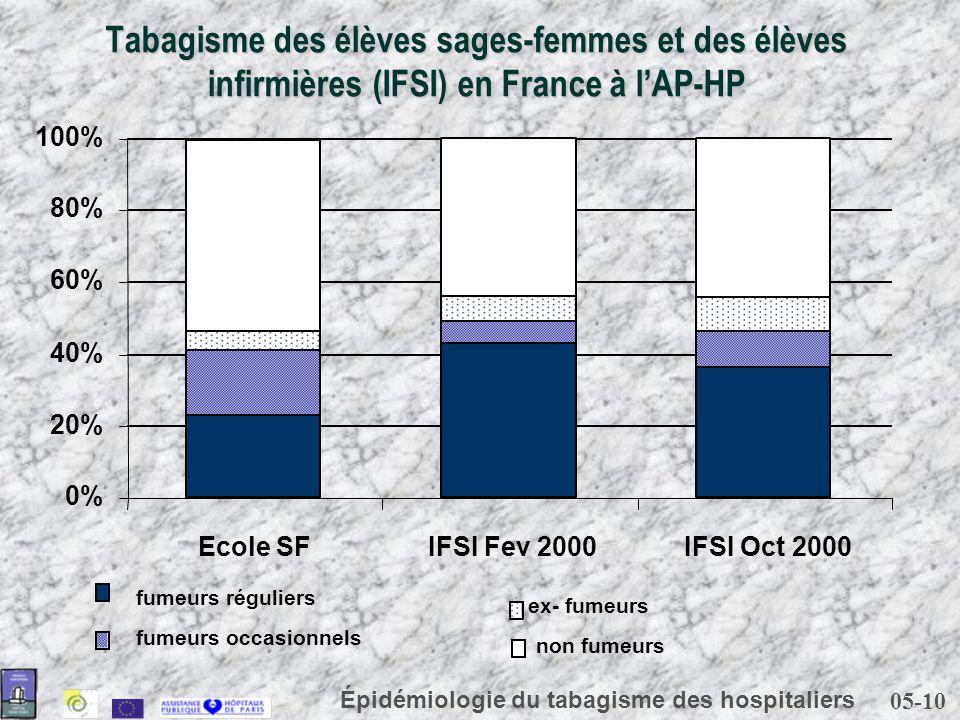 05-10 Épidémiologie du tabagisme des hospitaliers Tabagisme des élèves sages-femmes et des élèves infirmières (IFSI) en France à lAP-HP 0% 20% 40% 60%