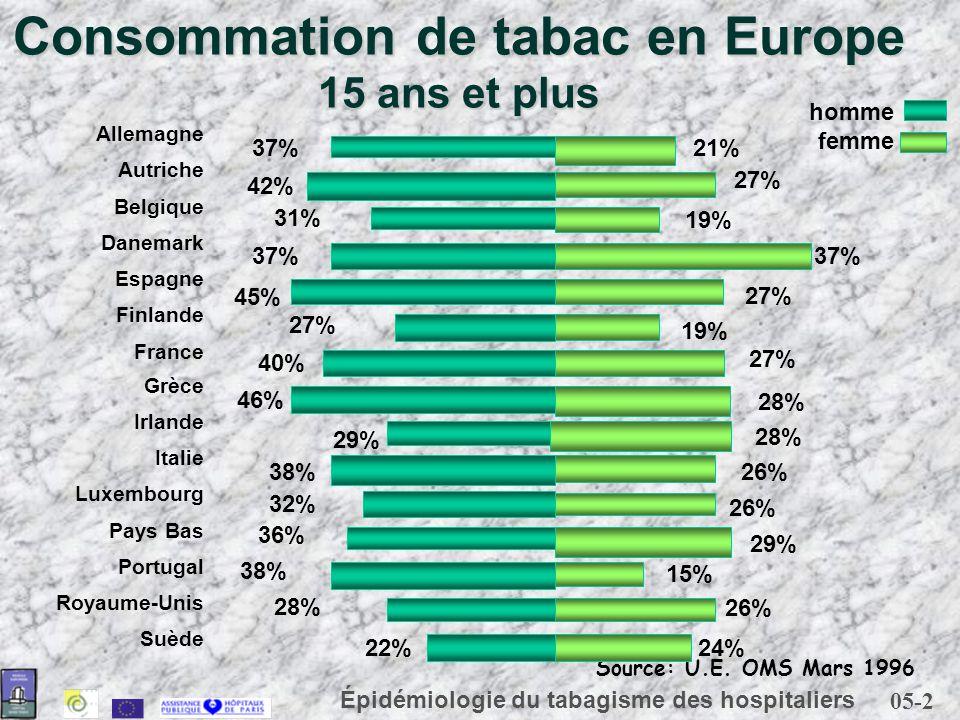 05-2 Épidémiologie du tabagisme des hospitaliers Consommation de tabac en Europe 15 ans et plus homme femme Suède Royaume-Unis Portugal Pays Bas Luxem