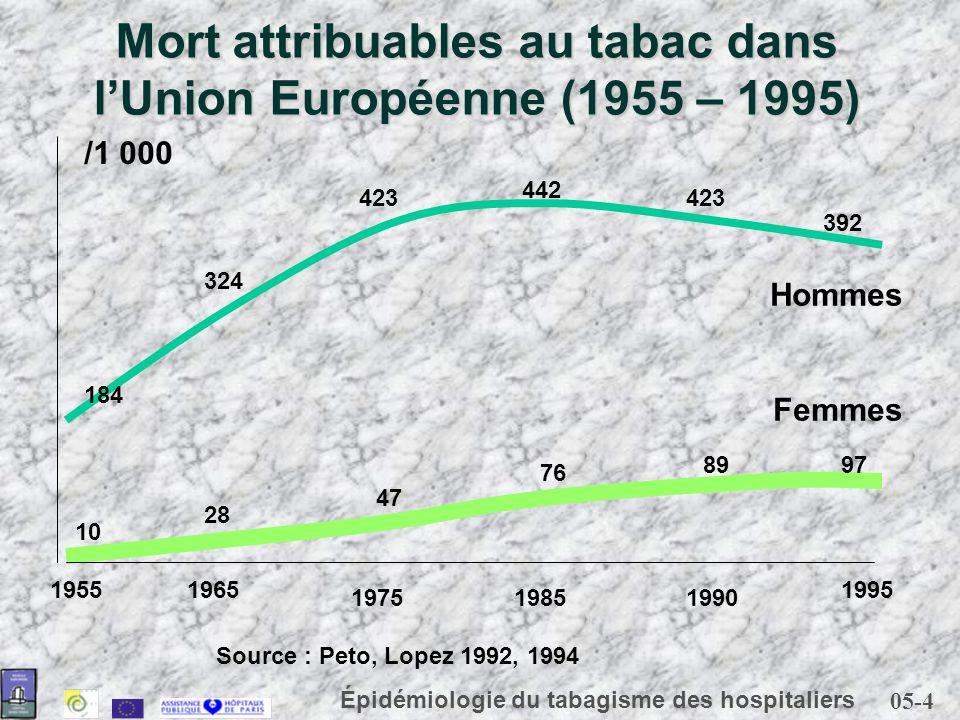 05-4 Épidémiologie du tabagisme des hospitaliers Mort attribuables au tabac dans lUnion Européenne (1955 – 1995) Source : Peto, Lopez 1992, 1994 19551