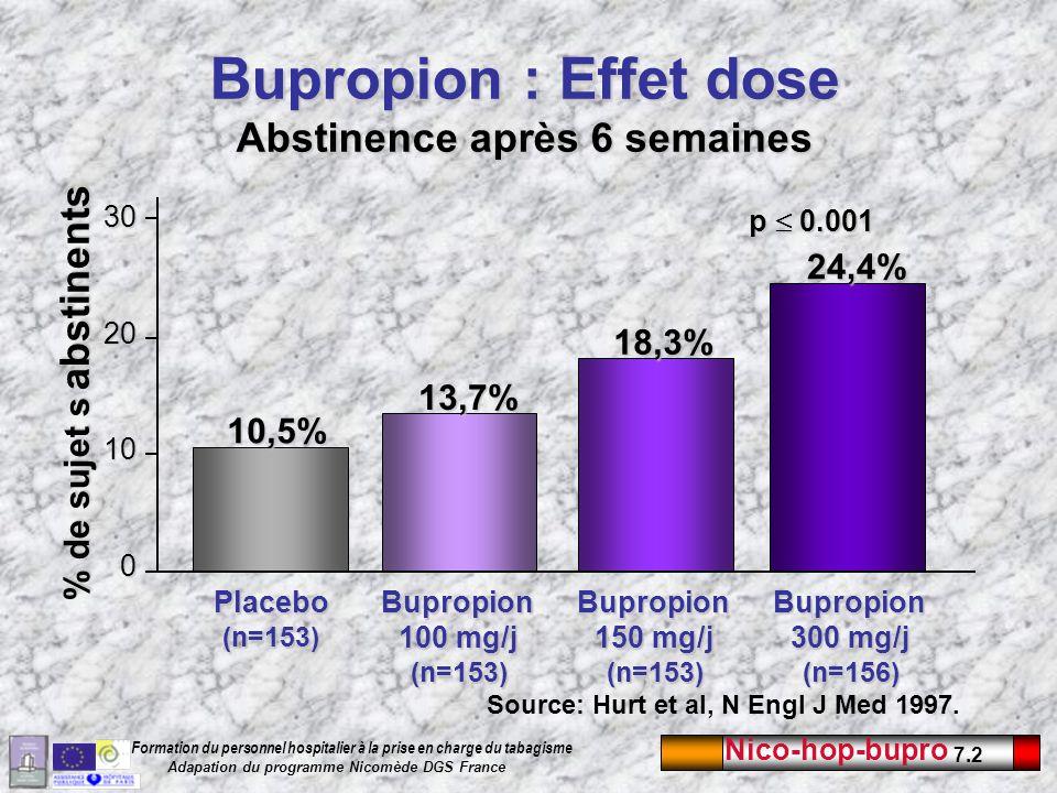 Nico-hop-bupro 7.2 Formation du personnel hospitalier à la prise en charge du tabagisme Adapation du programme Nicomède DGS France Bupropion : Effet d
