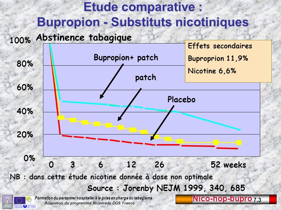 Nico-hop-bupro 7.3 Formation du personnel hospitalier à la prise en charge du tabagisme Adapation du programme Nicomède DGS France Etude comparative :