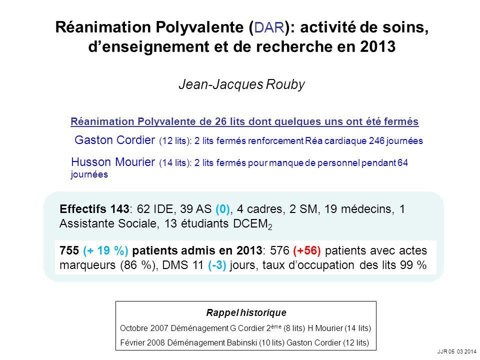 Effectifs 143: 62 IDE, 39 AS (0), 4 cadres, 2 SM, 19 médecins, 1 Assistante Sociale, 13 étudiants DCEM 2 755 (+ 19 %) patients admis en 2013: 576 (+56) patients avec actes marqueurs (86 %), DMS 11 (-3) jours, taux doccupation des lits 99 % Réanimation Polyvalente ( DAR ): activité de soins, denseignement et de recherche en 2013 Jean-Jacques Rouby JJR 05 03 2014 Réanimation Polyvalente de 26 lits dont quelques uns ont été fermés Gaston Cordier (12 lits): 2 lits fermés renforcement Réa cardiaque 246 journées Husson Mourier (14 lits): 2 lits fermés pour manque de personnel pendant 64 journées Février 2008 Déménagement Babinski (10 lits) Gaston Cordier (12 lits) Octobre 2007 Déménagement G Cordier 2 ème (8 lits) H Mourier (14 lits) Rappel historique
